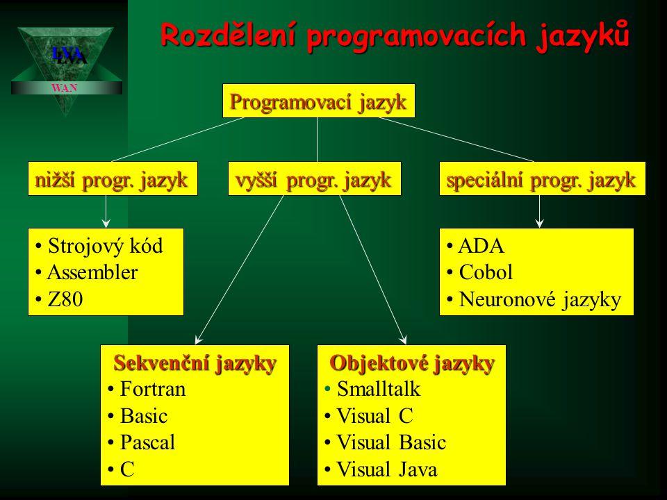 Rozdělení programovacích jazyků WAN LVALVA Programovací jazyk nižší progr. jazyk vyšší progr. jazyk speciální progr. jazyk • Strojový kód • Assembler