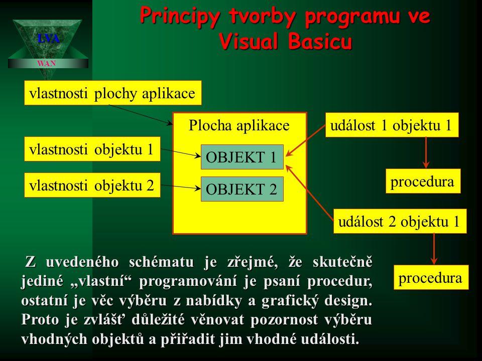 Principy tvorby programu ve Visual Basicu WAN LVA Plocha aplikace OBJEKT 1 OBJEKT 2 vlastnosti objektu 1 vlastnosti objektu 2 vlastnosti plochy aplika
