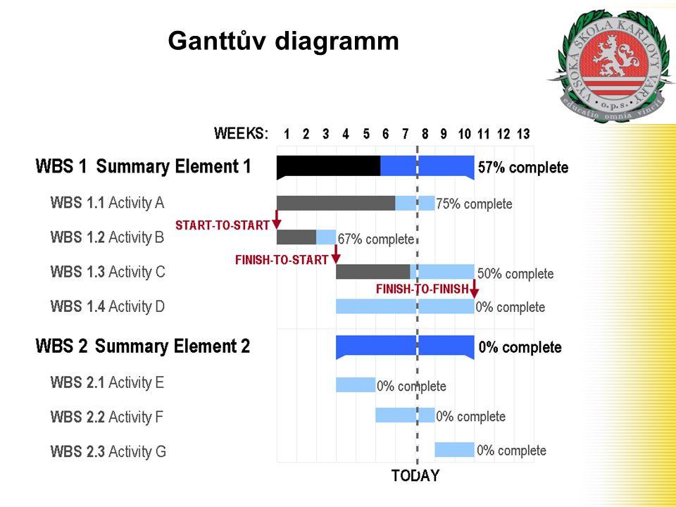 Ganttův diagramm