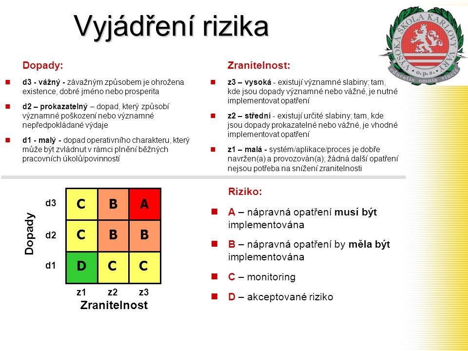 Vyjádření rizika Riziko:  A – nápravná opatření musí být implementována  B – nápravná opatření by měla být implementována  C – monitoring  D – akc