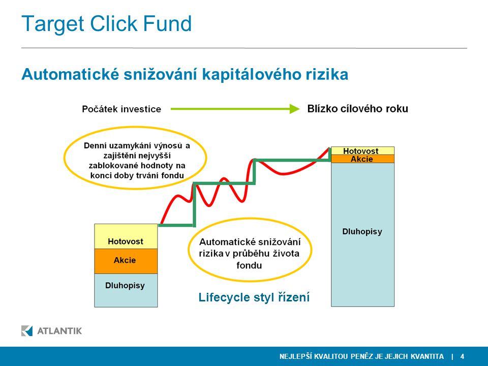 NEJLEPŠÍ KVALITOU PENĚZ JE JEJICH KVANTITA | 4 Target Click Fund Automatické snižování kapitálového rizika Lifecycle styl řízení