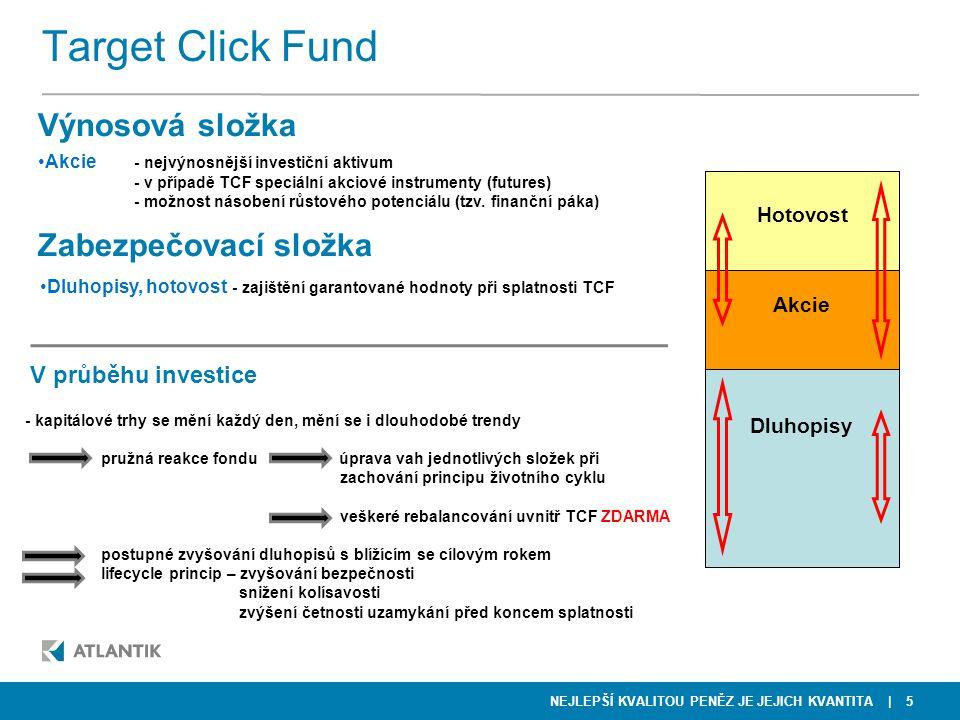 NEJLEPŠÍ KVALITOU PENĚZ JE JEJICH KVANTITA | 5 Target Click Fund Výnosová složka Hotovost Dluhopisy Akcie •Akcie - nejvýnosnější investiční aktivum -