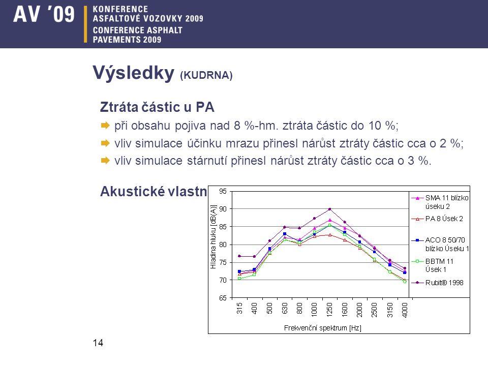 14 Výsledky (KUDRNA) Ztráta částic u PA  při obsahu pojiva nad 8 %-hm. ztráta částic do 10 %;  vliv simulace účinku mrazu přinesl nárůst ztráty část