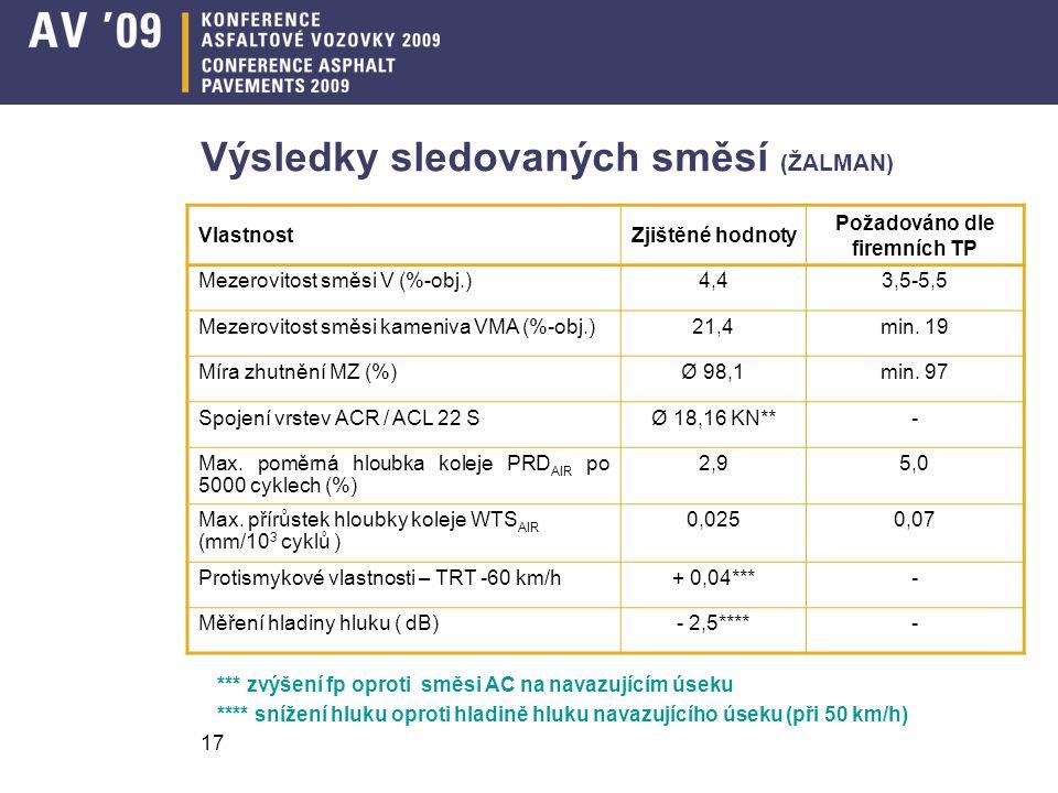17 Výsledky sledovaných směsí (ŽALMAN) VlastnostZjištěné hodnoty Požadováno dle firemních TP Mezerovitost směsi V (%-obj.)4,43,5-5,5 Mezerovitost směs