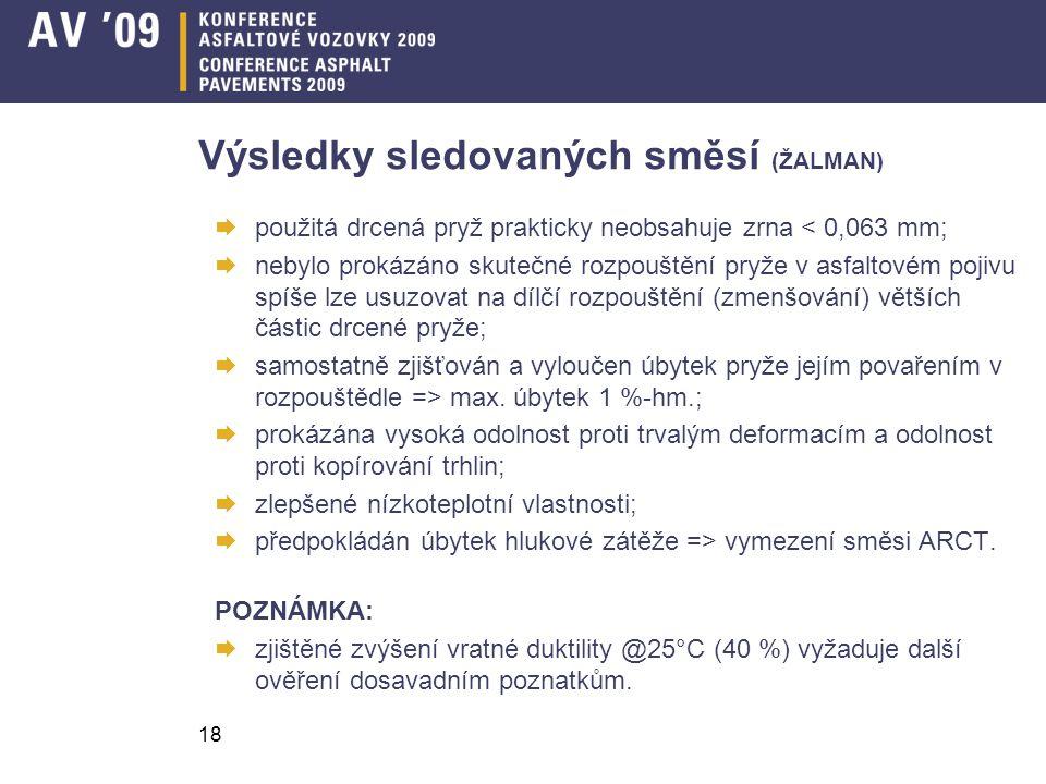 18 Výsledky sledovaných směsí (ŽALMAN)  použitá drcená pryž prakticky neobsahuje zrna < 0,063 mm;  nebylo prokázáno skutečné rozpouštění pryže v asf