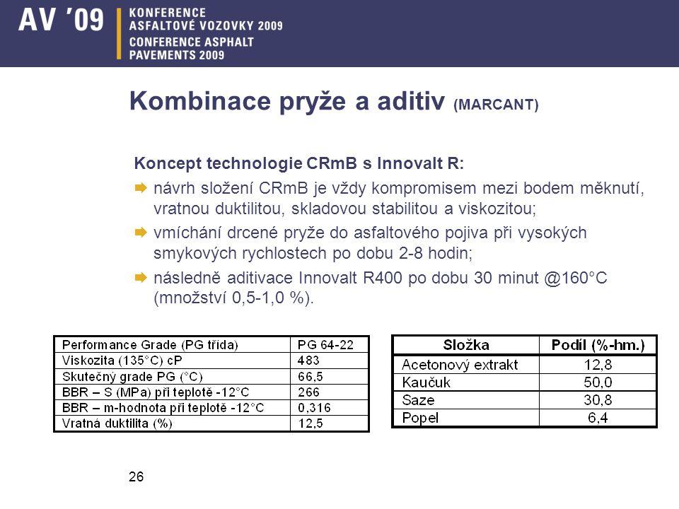 26 Kombinace pryže a aditiv (MARCANT) Koncept technologie CRmB s Innovalt R:  návrh složení CRmB je vždy kompromisem mezi bodem měknutí, vratnou dukt