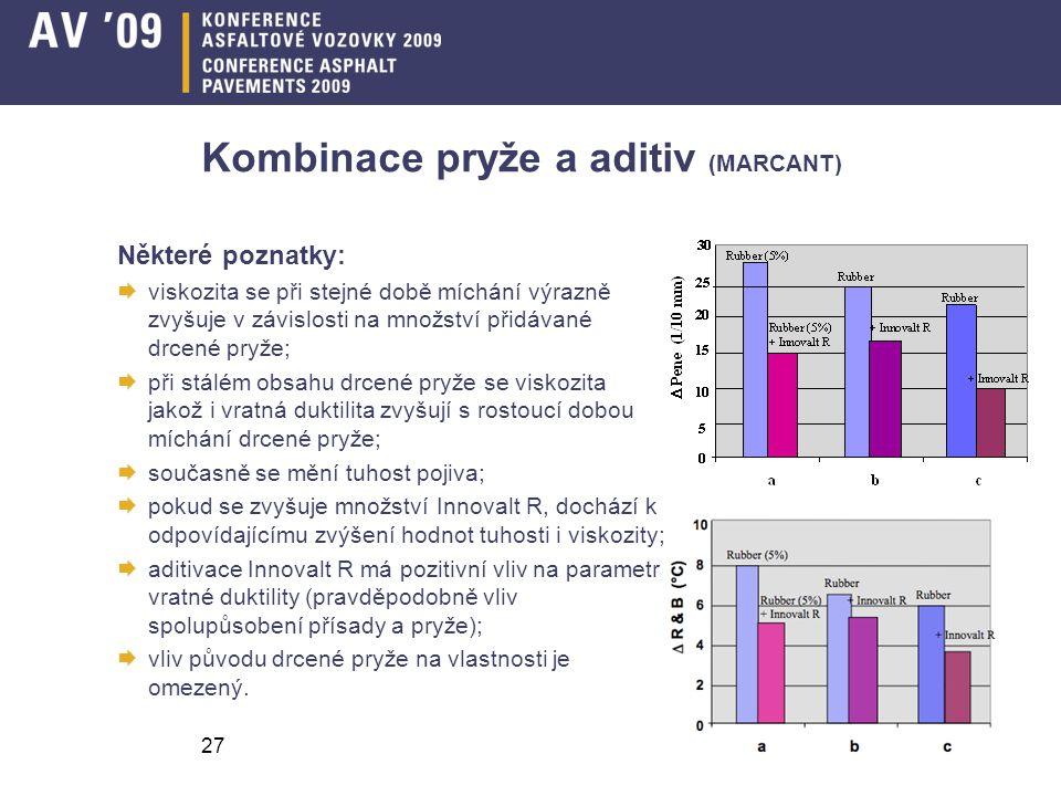 27 Kombinace pryže a aditiv (MARCANT) Některé poznatky:  viskozita se při stejné době míchání výrazně zvyšuje v závislosti na množství přidávané drce