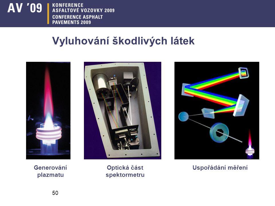 50 Vyluhování škodlivých látek Optická část spektormetru Generování plazmatu Uspořádání měření