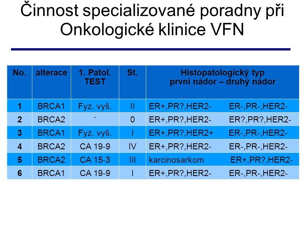 Činnost specializované poradny při Onkologické klinice VFN No.alterace1. Patol. TEST St.Histopatologický typ první nádor – druhý nádor 1BRCA1Fyz. vyš.