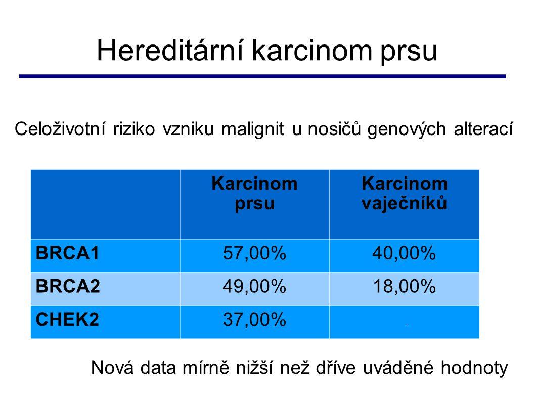 Hereditární karcinom prsu Karcinom prsu Karcinom vaječníků BRCA157,00%40,00% BRCA249,00%18,00% CHEK237,00% - Celoživotní riziko vzniku malignit u nosi