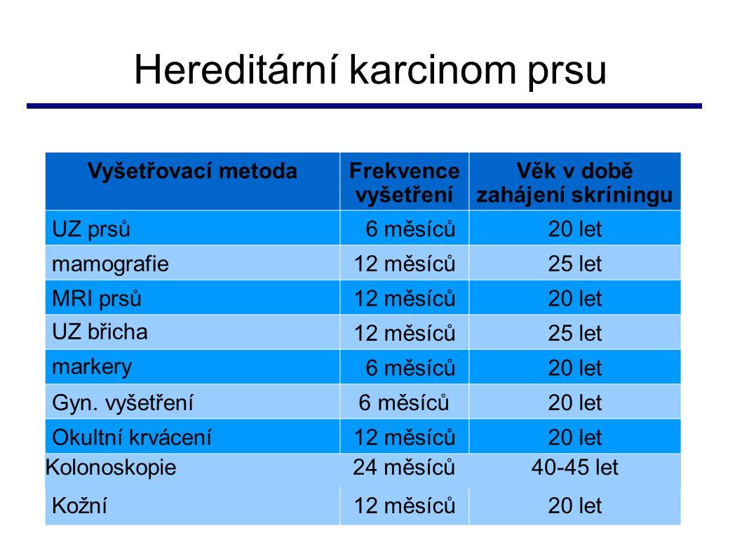 Hereditární karcinom prsu BRCA1BRCA2 Žádná intervence53,00%71,00% Screening59,00%75,00% Profylaktická adnexektomie68,00%77,00% Profylaktická mastektomie a screening 64,00%78,00% Profylaktická mastektomie a screening a adnexektomie 77,00%82,00% Pravděpodobnost dožití se 70 let u nosiček alterací BRCA1/2 genů v závislosti na preventivní strategii