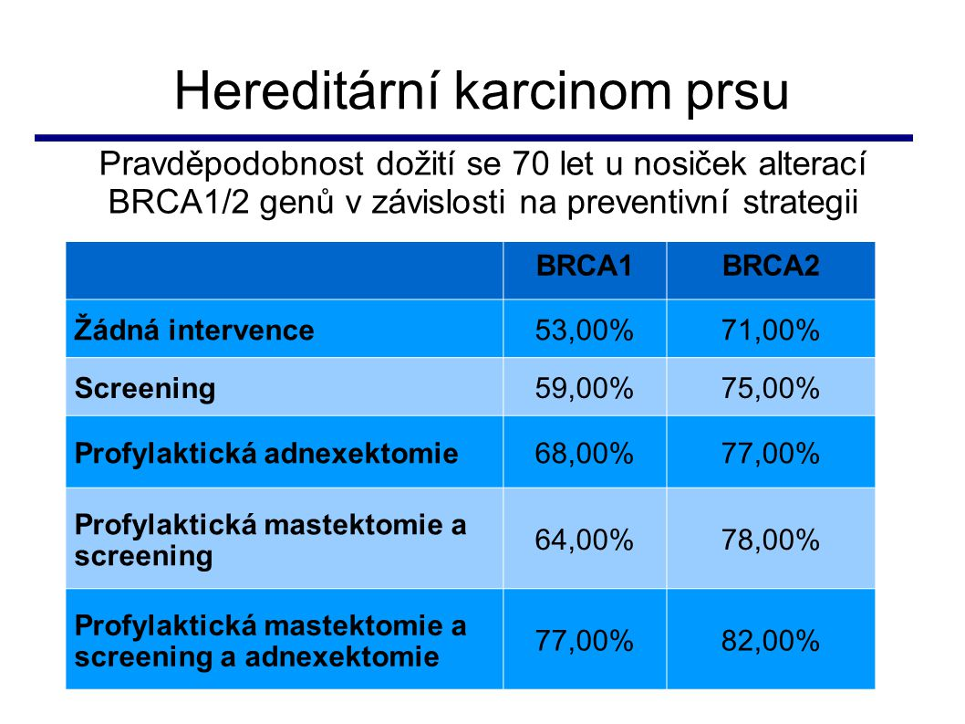 Hereditární karcinom prsu BRCA1BRCA2 Žádná intervence53,00%71,00% Screening59,00%75,00% Profylaktická adnexektomie68,00%77,00% Profylaktická mastektom