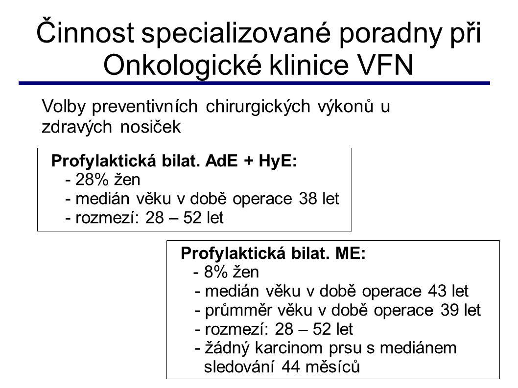 Činnost specializované poradny při Onkologické klinice VFN Sledováno 118 zdravých žen9 primárních nádorů prsu 1 karcinom pankreatu 2 karcinomy ovarií 1 maligní melanom 126 žen po léčbě malignit5 metachronních malignit