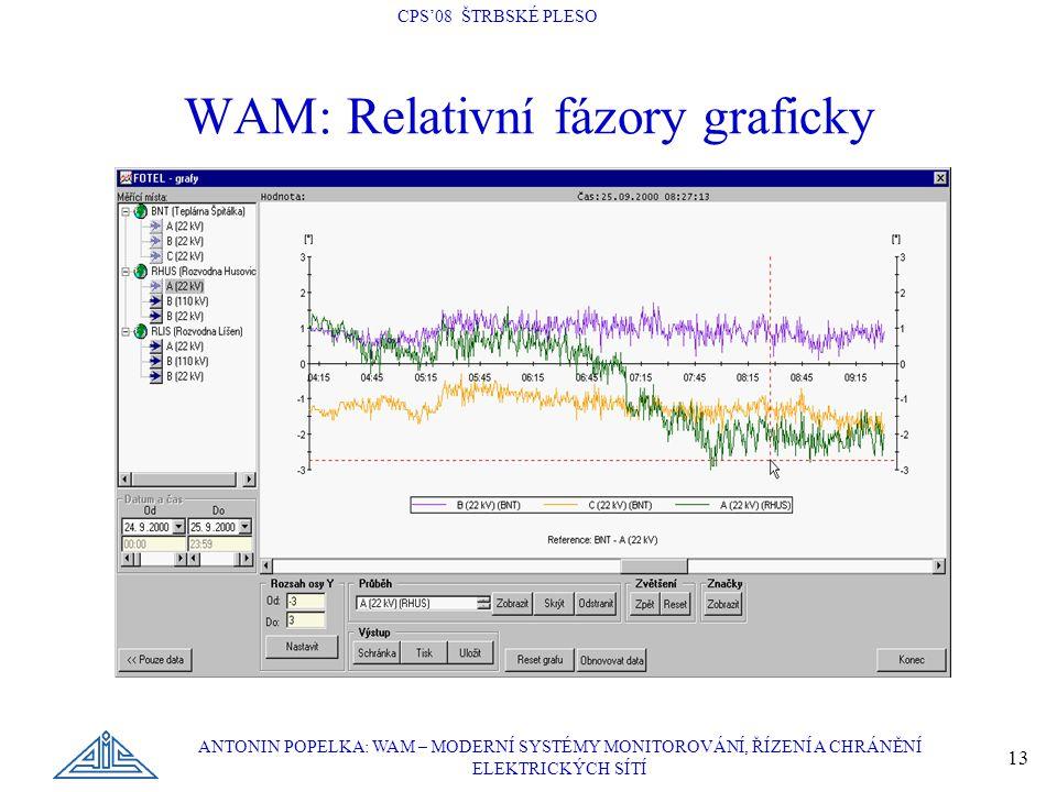 CPS'08 ŠTRBSKÉ PLESO ANTONIN POPELKA: WAM – MODERNÍ SYSTÉMY MONITOROVÁNÍ, ŘÍZENÍ A CHRÁNĚNÍ ELEKTRICKÝCH SÍTÍ 13 WAM: Relativní fázory graficky