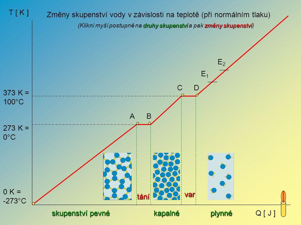 T [ K ] Q [ J ] 273 K = 0°C 373 K = 100°C Změny skupenství vody v závislosti na teplotě (při normálním tlaku) skupenství pevné kapalnéplynné tání var