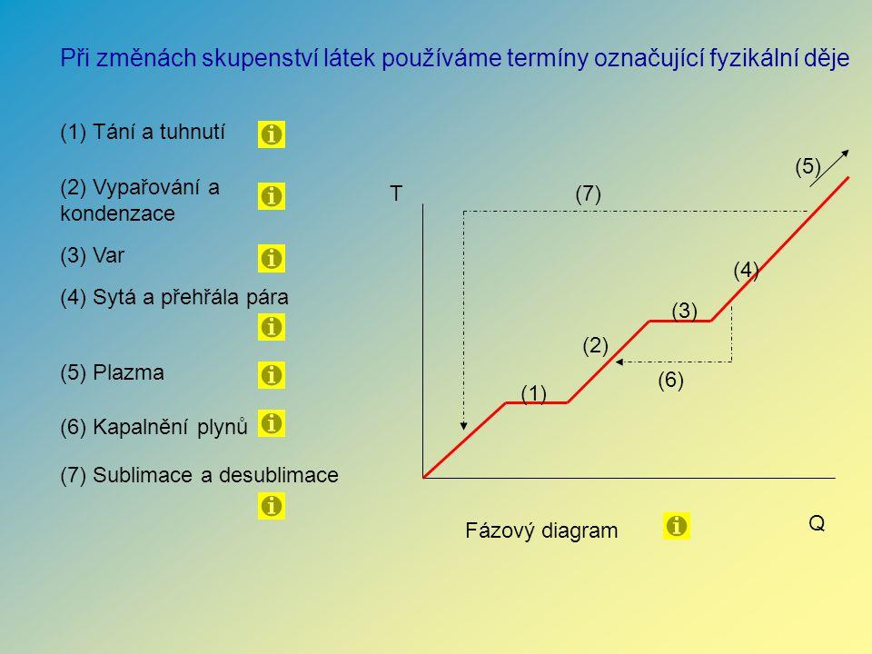 (1) Tání a tuhnutí (7) Sublimace a desublimace (2) Vypařování a kondenzace (4) Sytá a přehřála pára (3) Var (6) Kapalnění plynů Při změnách skupenství