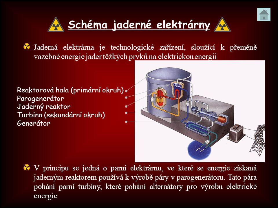 Schéma jaderné elektrárny Jaderná elektrárna je technologické zařízení, sloužící k přeměně vazebné energie jader těžkých prvků na elektrickou energii