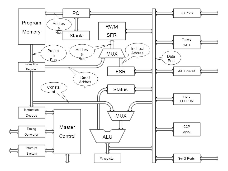 Adresová sběrnice paměti dat Adresová sběrnice paměti programu má šířku 9b, umožňuje tedy adresovat paměťový prostor 2 9 =512 bajtů v prostoru RWM a SFR.