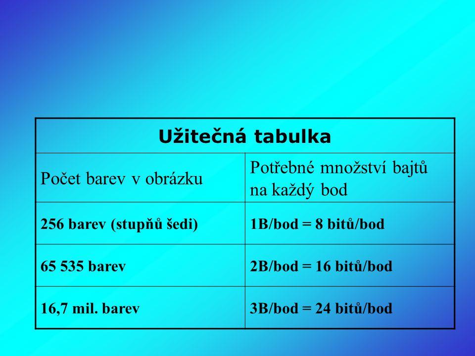 Užitečná tabulka Počet barev v obrázku Potřebné množství bajtů na každý bod 256 barev (stupňů šedi)1B/bod = 8 bitů/bod 65 535 barev2B/bod = 16 bitů/bod 16,7 mil.