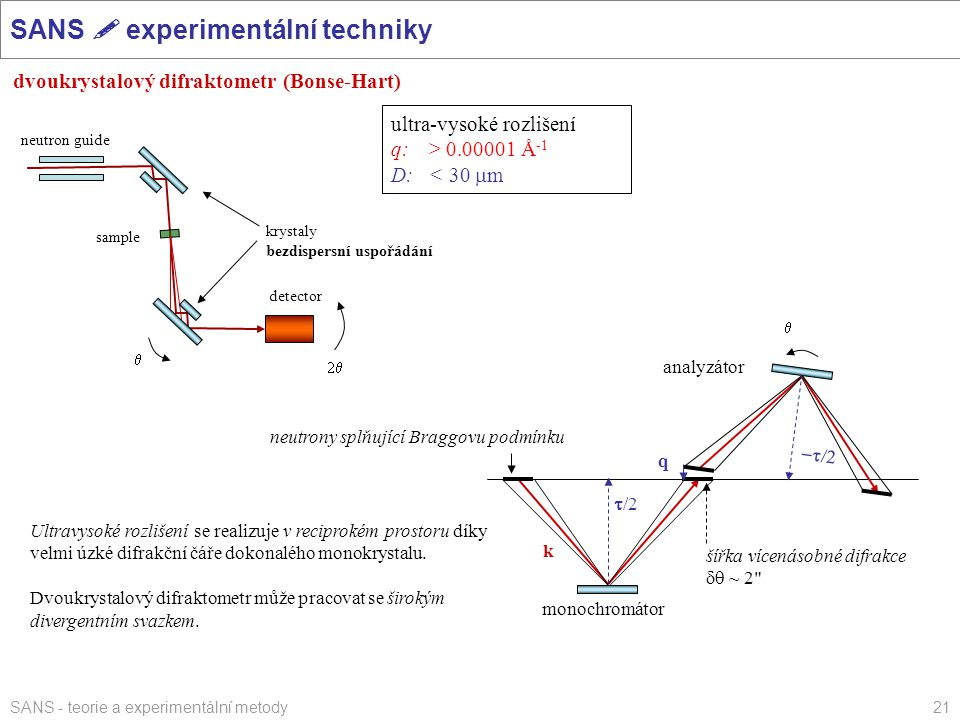 SANS - teorie a experimentální metody21 SANS  experimentální techniky dvoukrystalový difraktometr (Bonse-Hart) ultra-vysoké rozlišení q:> 0.00001 Å -