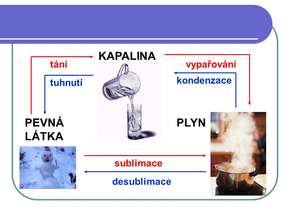KAPALINA PLYNPEVNÁ LÁTKA tánívypařování sublimace tuhnutí kondenzace desublimace