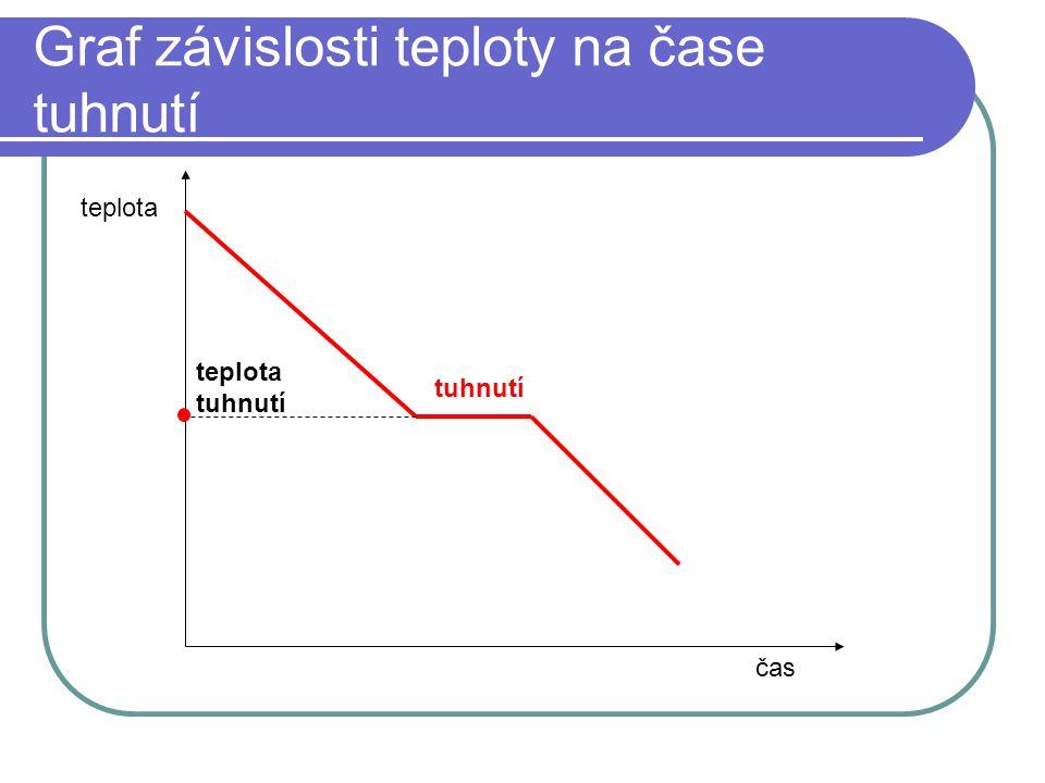 Graf závislosti teploty na čase tuhnutí čas teplota tuhnutí teplota tuhnutí