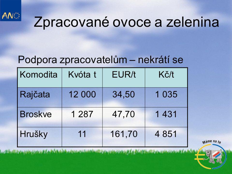 Zpracované ovoce a zelenina Podpora zpracovatelům – nekrátí se KomoditaKvóta tEUR/tKč/t Rajčata12 00034,501 035 Broskve1 28747,701 431 Hrušky11161,704 851