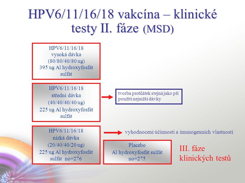 HPV6/11/16/18 vakcína – klinické testy II.