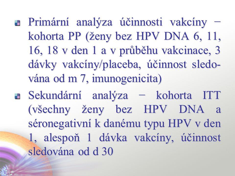 Primární analýza účinnosti vakcíny − kohorta PP (ženy bez HPV DNA 6, 11, 16, 18 v den 1 a v průběhu vakcinace, 3 dávky vakcíny/placeba, účinnost sledo- vána od m 7, imunogenicita) Sekundární analýza − kohorta ITT (všechny ženy bez HPV DNA a séronegativní k danému typu HPV v den 1, alespoň 1 dávka vakcíny, účinnost sledována od d 30