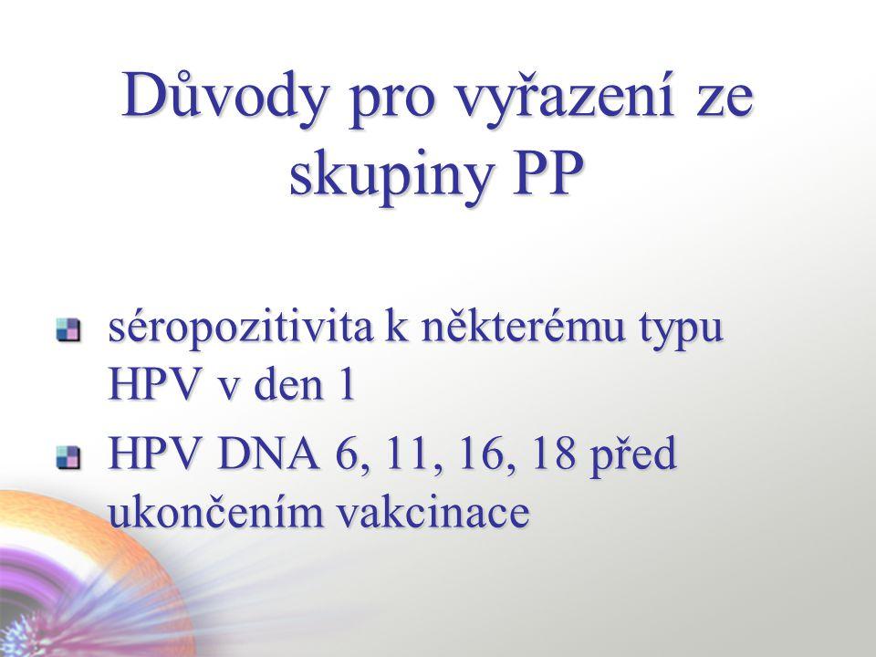 Důvody pro vyřazení ze skupiny PP séropozitivita k některému typu HPV v den 1 HPV DNA 6, 11, 16, 18 před ukončením vakcinace