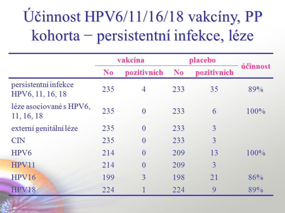 Účinnost HPV6/11/16/18 vakcíny, PP kohorta − persistentní infekce, léze vakcínaplacebo účinnost NopozitivníchNopozitivních persistentní infekce HPV6, 11, 16, 18 235423335 89% léze asociované s HPV6, 11, 16, 18 23502336100% externí genitální léze 23502333 CIN 23502333 HPV6 214020913100% HPV1121402093 HPV1619931982186% HPV182241224989%