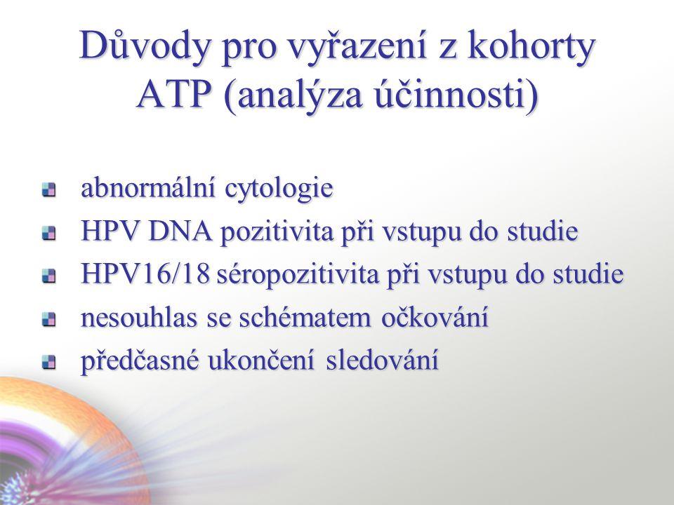 Důvody pro vyřazení z kohorty ATP (analýza účinnosti) abnormální cytologie HPV DNA pozitivita při vstupu do studie HPV16/18 séropozitivita při vstupu do studie nesouhlas se schématem očkování předčasné ukončení sledování