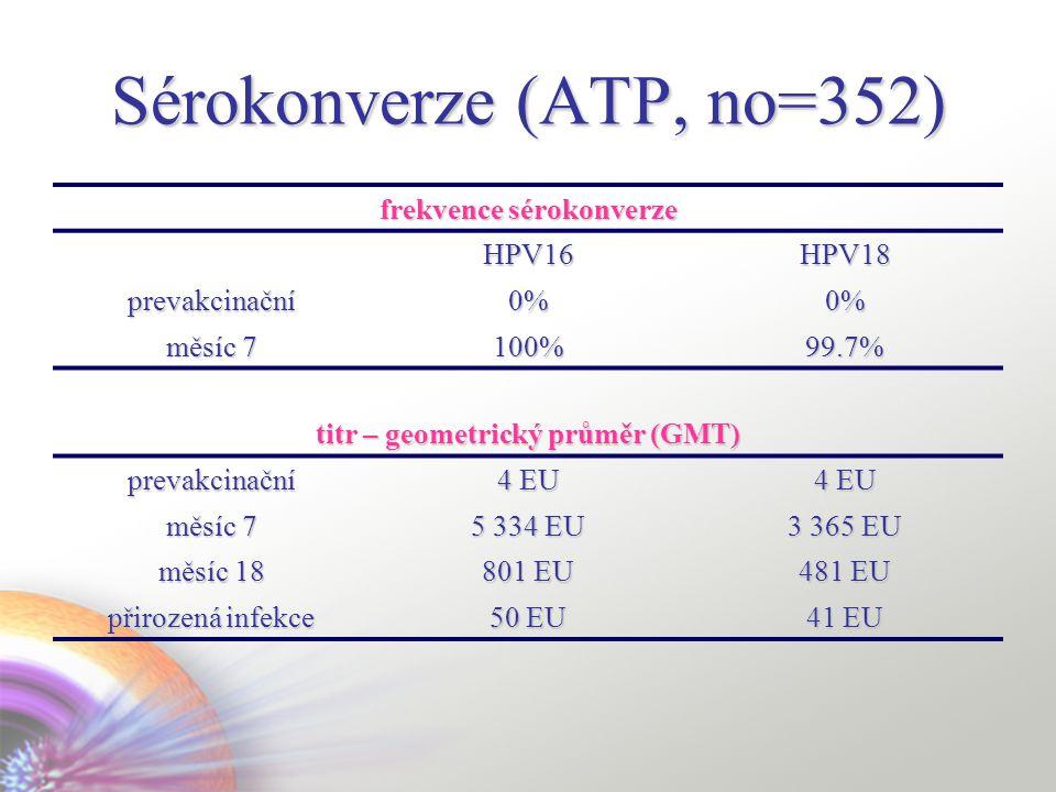 Sérokonverze (ATP, no=352) frekvence sérokonverze HPV16HPV18 prevakcinační 0%0%0%0%0% měsíc 7 100% 99.7% titr – geometrický průměr (GMT) prevakcinační 4 EU měsíc 7 5 334 EU 3 365 EU měsíc 18 801 EU 481 EU přirozená infekce 50 EU 41 EU