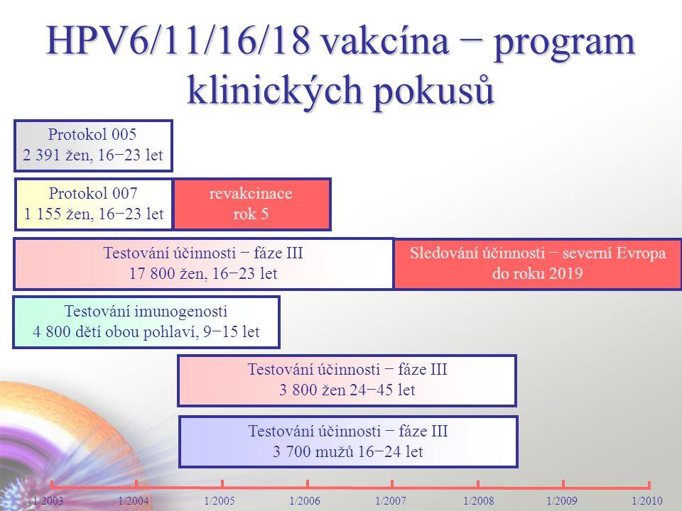 HPV6/11/16/18 vakcína − program klinických pokusů Protokol 005 2 391 žen, 16−23 let Testování imunogenosti 4 800 dětí obou pohlaví, 9−15 let 1/2003 1/2004 1/2005 1/2006 1/2007 1/2008 1/2009 1/2010 Protokol 007 1 155 žen, 16−23 let revakcinace rok 5 Testování účinnosti − fáze III 17 800 žen, 16−23 let Sledování účinnosti − severní Evropa do roku 2019 Testování účinnosti − fáze III 3 800 žen 24−45 let Testování účinnosti − fáze III 3 700 mužů 16−24 let