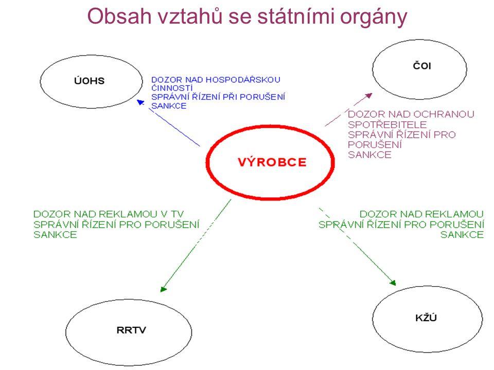 Obsah vztahů se státními orgány
