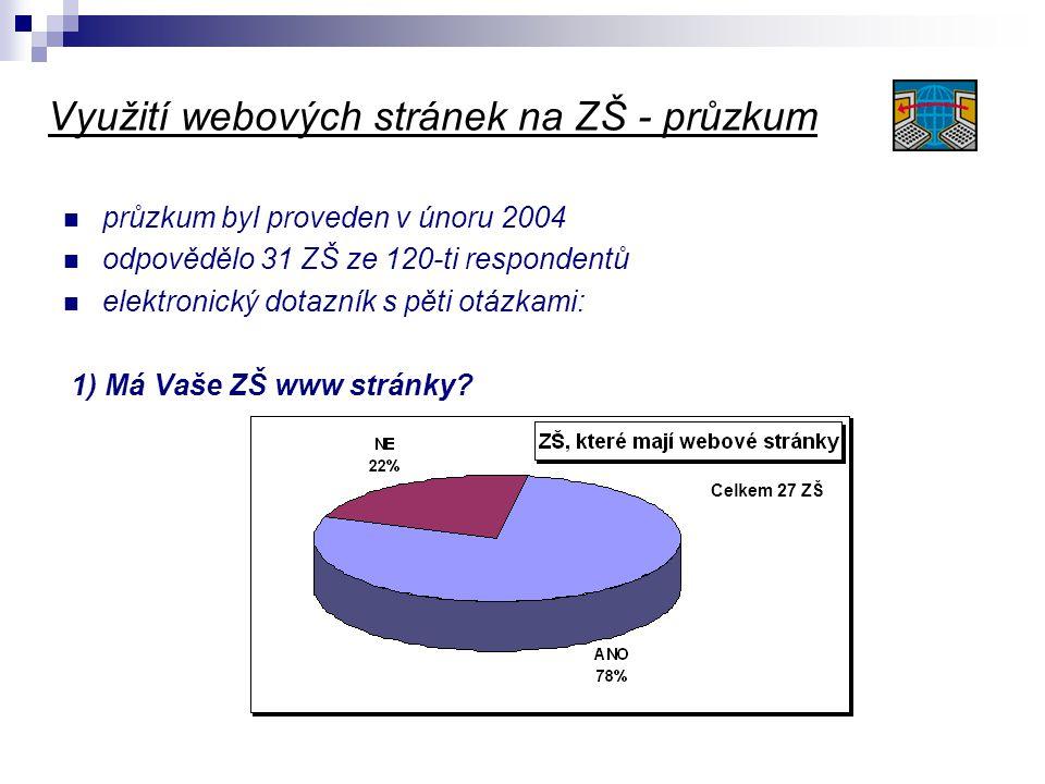 Využití webových stránek na ZŠ - průzkum  průzkum byl proveden v únoru 2004  odpovědělo 31 ZŠ ze 120-ti respondentů  elektronický dotazník s pěti o