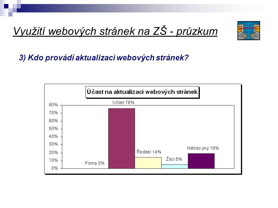 Využití webových stránek na ZŠ - průzkum 4) Jak často provádíte aktualizaci webových stránek?