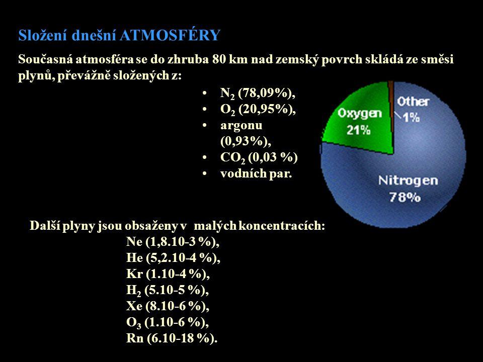 Současná atmosféra se do zhruba 80 km nad zemský povrch skládá ze směsi plynů, převážně složených z: Složení dnešní ATMOSFÉRY •N 2 (78,09%), •O 2 (20,