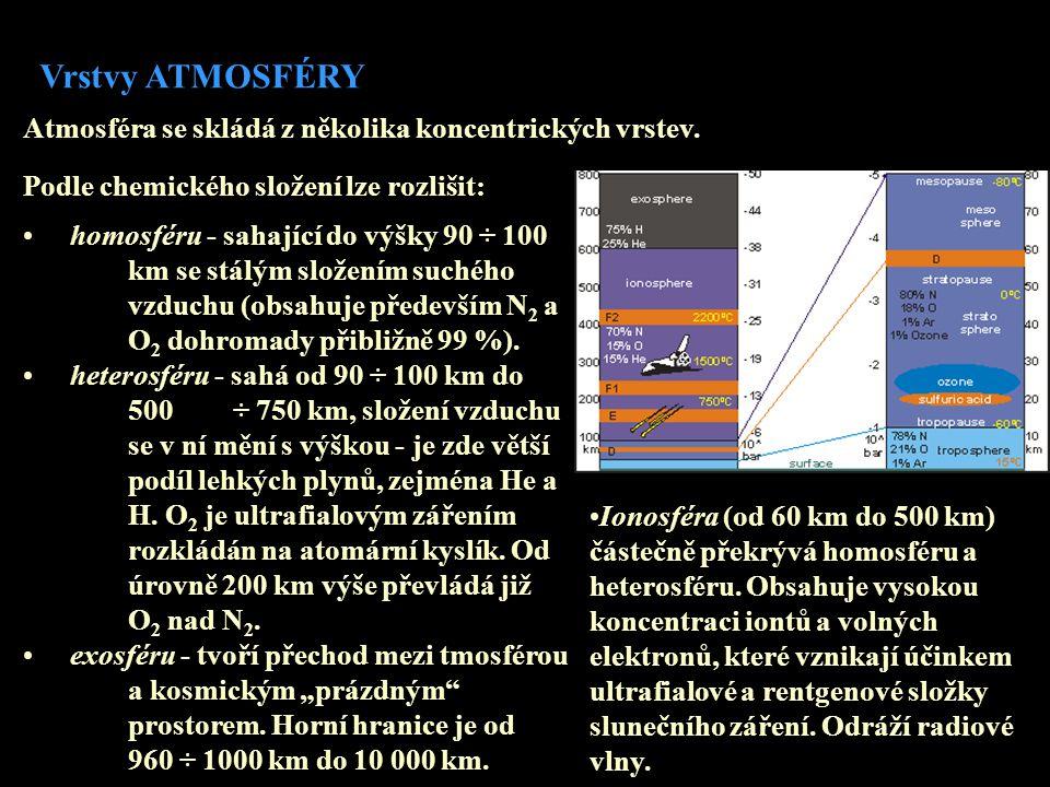 Vrstvy ATMOSFÉRY Podle vertikálního profilu teploty atmosféry lze vyčlenit: • troposféru, • stratosféru, • mezosféru, • termosféru.