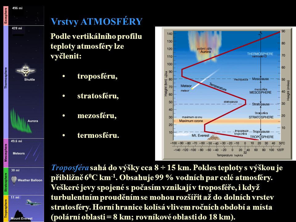 Vrstvy ATMOSFÉRY Podle vertikálního profilu teploty atmosféry lze vyčlenit: • troposféru, • stratosféru, • mezosféru, • termosféru. Troposféra sahá do