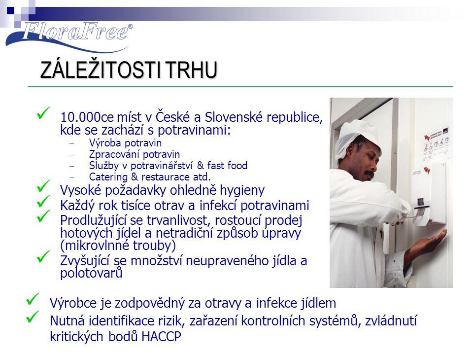 ZÁLEŽITOSTI TRHU  10.000ce míst v České a Slovenské republice, kde se zachází s potravinami: – Výroba potravin – Zpracování potravin – Služby v potra