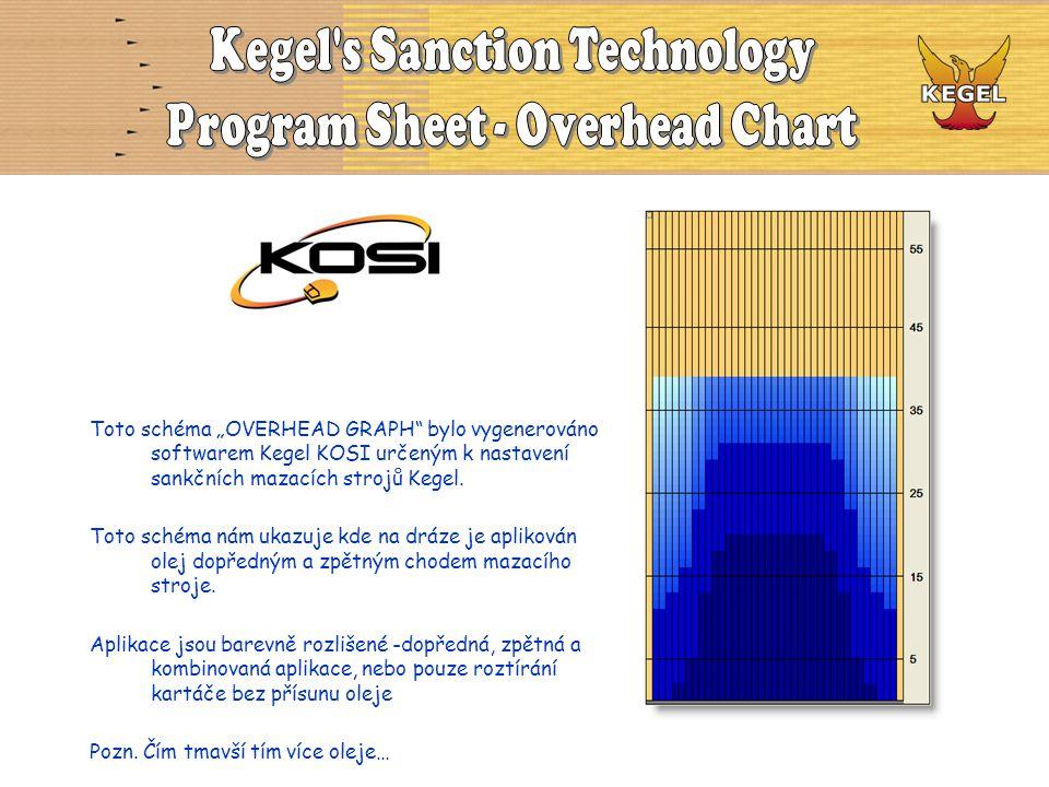 """Toto schéma """"OVERHEAD GRAPH"""" bylo vygenerováno softwarem Kegel KOSI určeným k nastavení sankčních mazacích strojů Kegel. Toto schéma nám ukazuje kde n"""