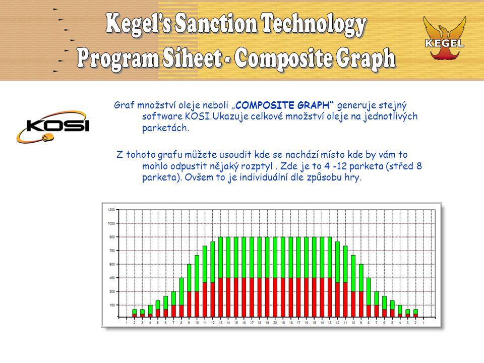 """Graf množství oleje neboli """"COMPOSITE GRAPH"""" generuje stejný software KOSI.Ukazuje celkové množství oleje na jednotlivých parketách. Z tohoto grafu mů"""