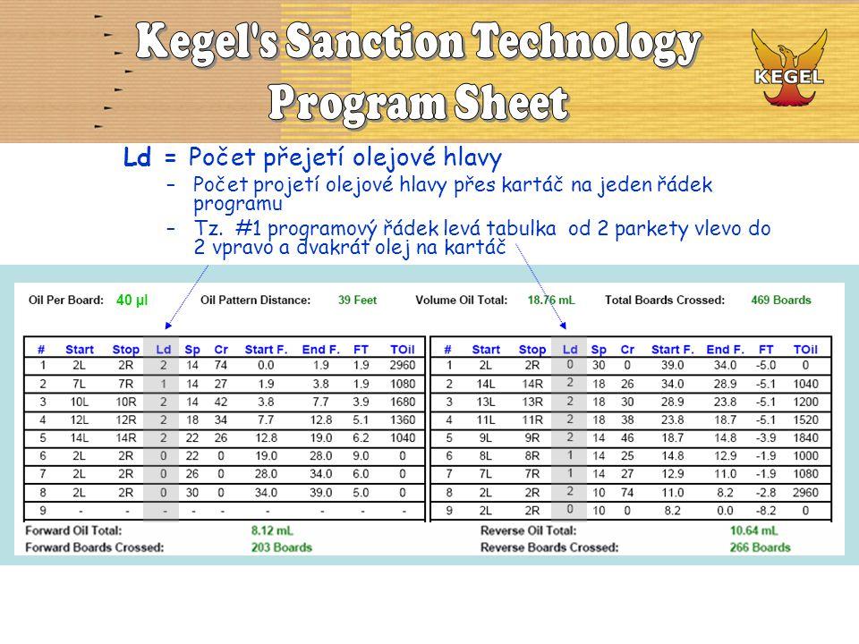 Ld = Počet přejetí olejové hlavy –Počet projetí olejové hlavy přes kartáč na jeden řádek programu –Tz. #1 programový řádek levá tabulka od 2 parkety v