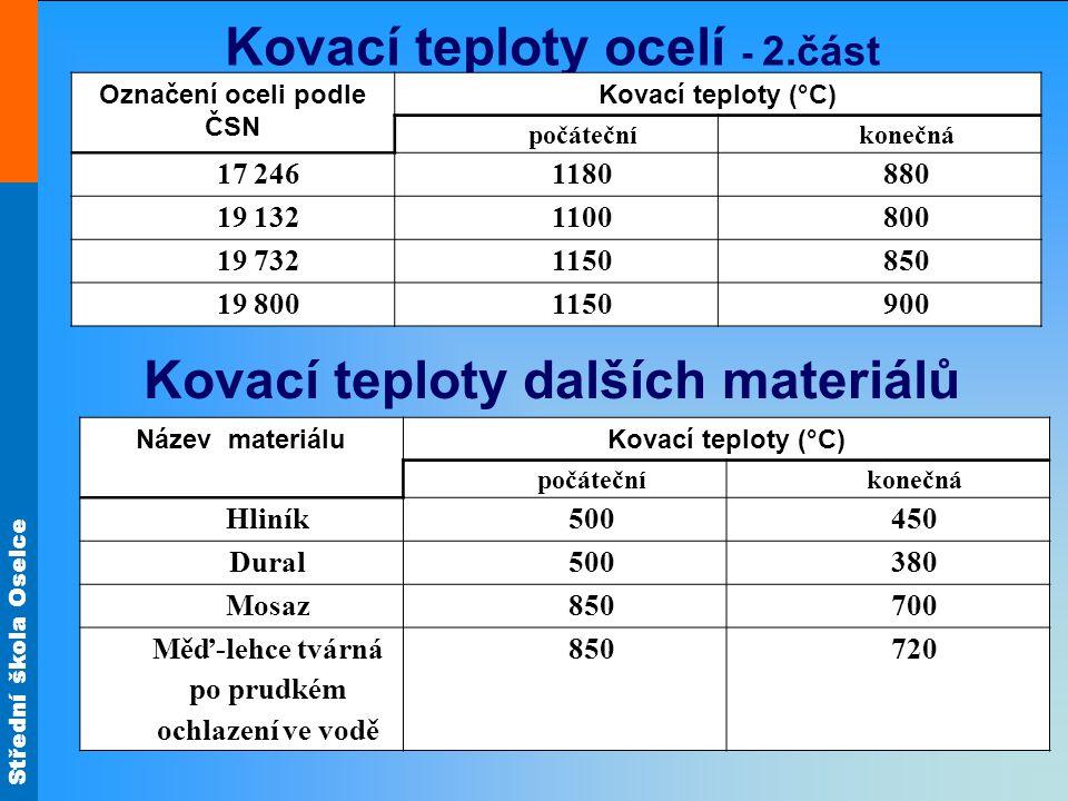 Střední škola Oselce Kovací teploty ocelí - 2.část Označení oceli podle ČSN Kovací teploty (°C) počátečníkonečná 17 2461180880 19 1321100800 19 732115