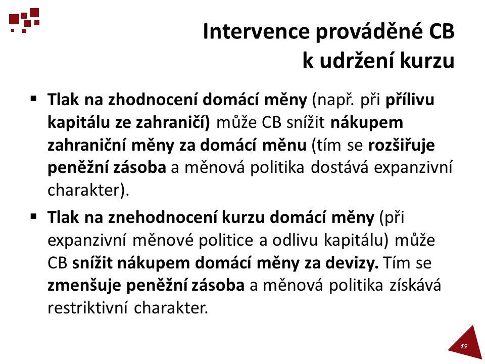 Intervence prováděné CB k udržení kurzu  Tlak na zhodnocení domácí měny (např. při přílivu kapitálu ze zahraničí) může CB snížit nákupem zahraniční m