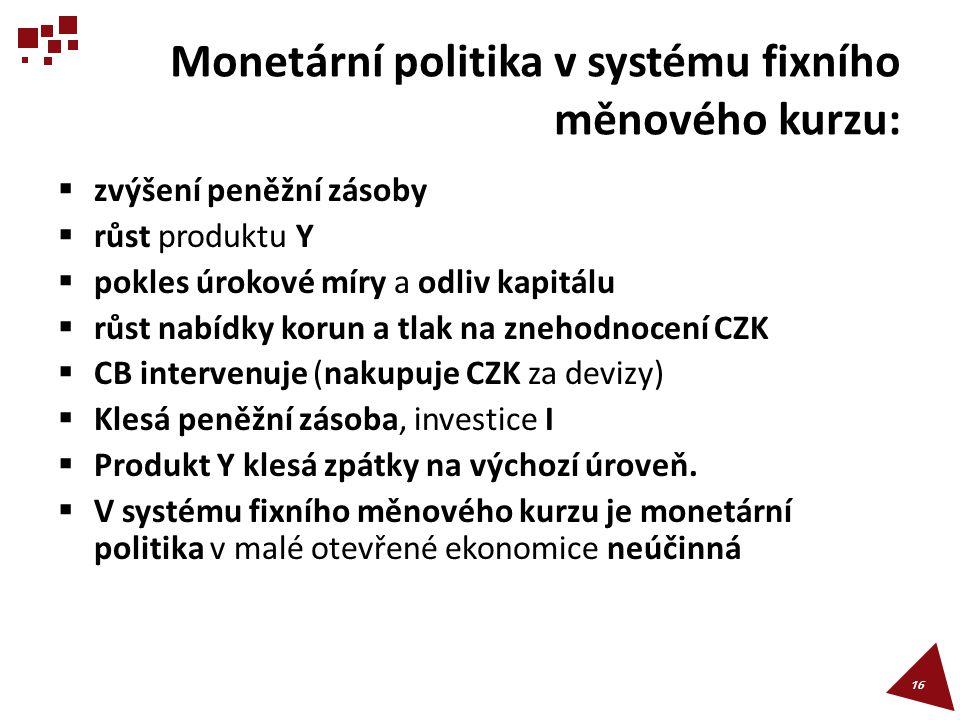Monetární politika v systému fixního měnového kurzu:  zvýšení peněžní zásoby  růst produktu Y  pokles úrokové míry a odliv kapitálu  růst nabídky