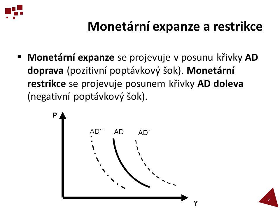 Monetární expanze a restrikce  Monetární expanze se projevuje v posunu křivky AD doprava (pozitivní poptávkový šok). Monetární restrikce se projevuje