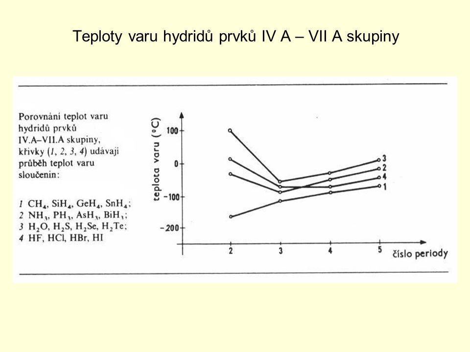 Teploty varu hydridů prvků IV A – VII A skupiny