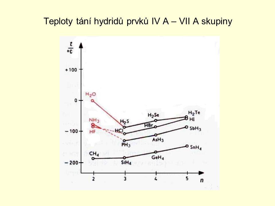 Teploty tání hydridů prvků IV A – VII A skupiny